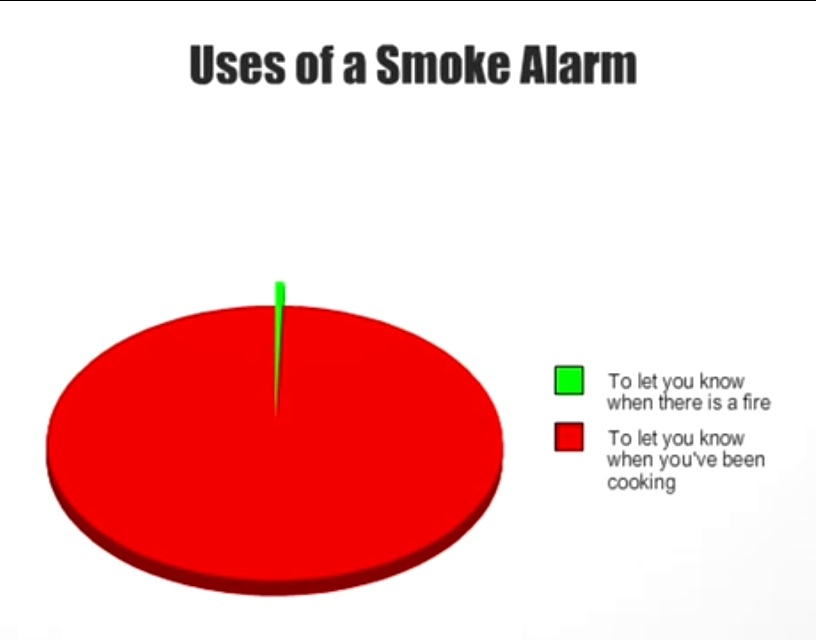 Smoke Alarms Meme By Memelord127 Memedroid