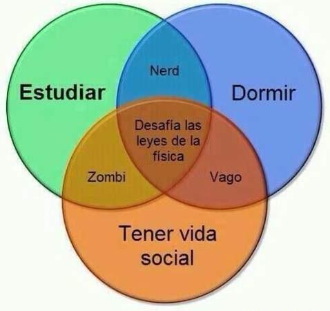 Diagrama De Venn Del Estudio Meme Subido Por Juanesxgames Memedroid