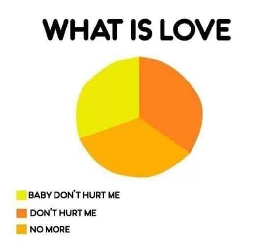 What Is Love Meme By Carlos45605 Memedroid