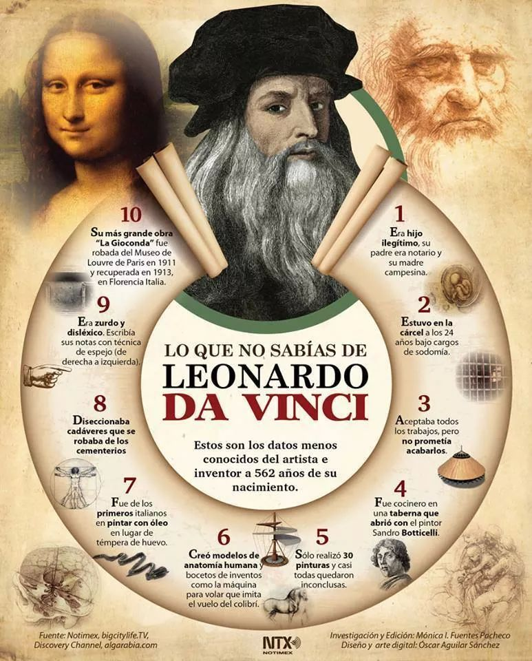 thesis statement about leonardo da vinci Essay helper pay, illinois institute of technology how to write a law school personal statement, leonardo da vinci thesis, officer candidate tests for dummies.