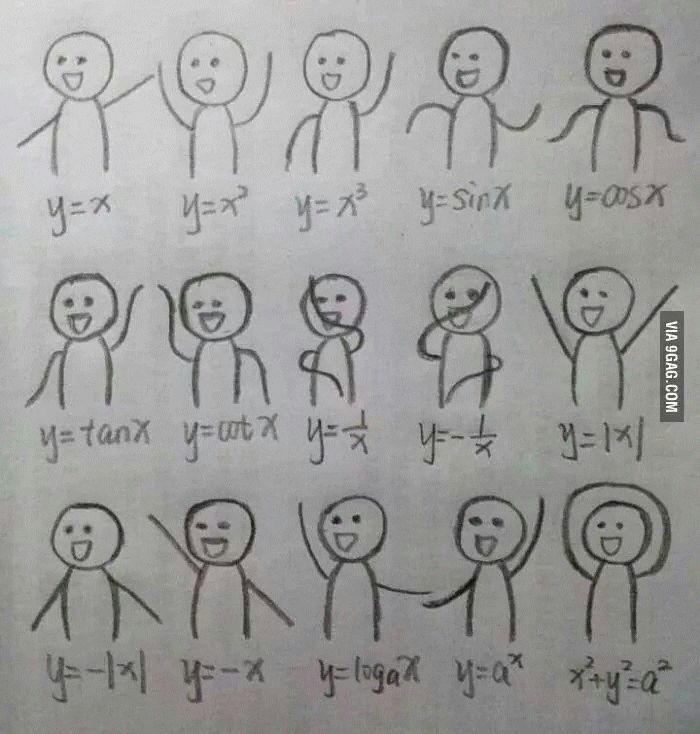 Graficos das formulas matematicas pra quem nao sabia - meme