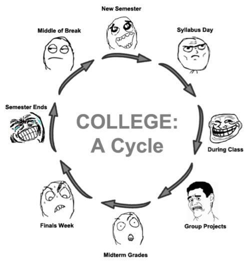 Ahh college - meme