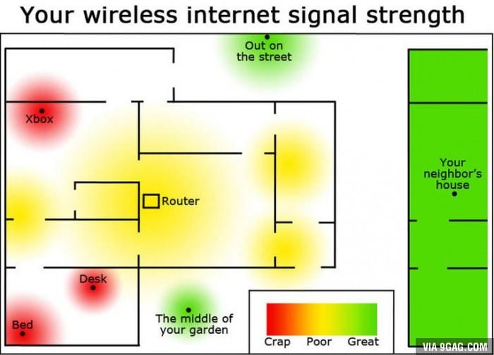 Le comble du Wi-Fi chez moi - meme