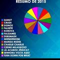 Resumo de 2015 vdd