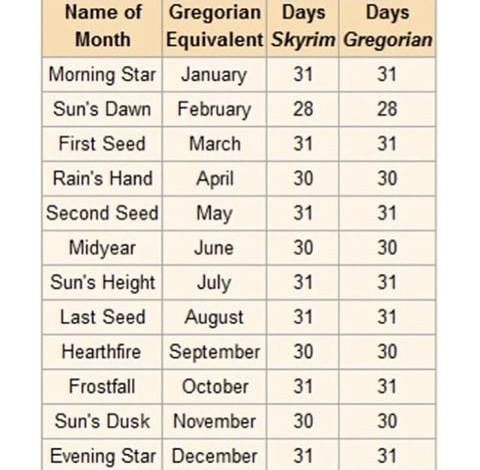 Skyrim month translation chart. - meme
