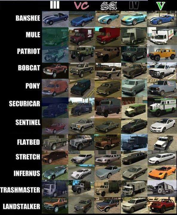Evolution of GTA - meme