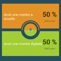 50%-50% À 100votes près..  Are you kidding me ?