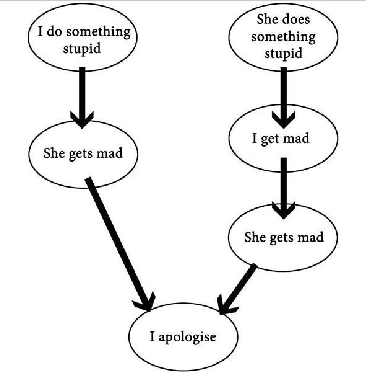 Women... - meme