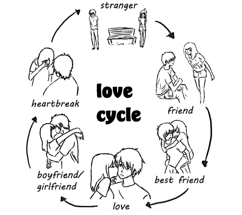 Ciclo del amor - meme