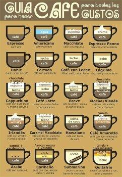 Tipos de Cafés - meme