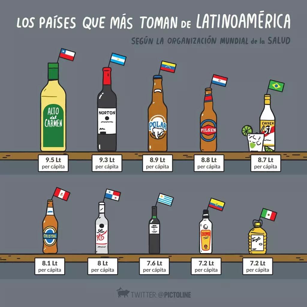 Latinos y Borrachos - meme