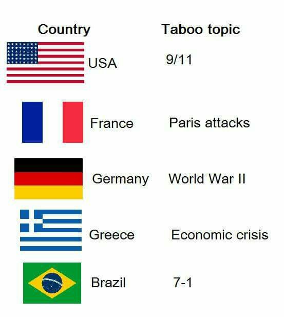 Brazil what happened. . - meme