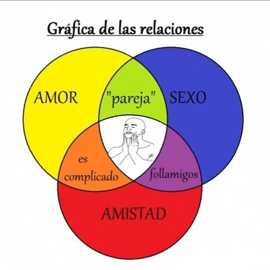 Gráfica de las relaciones - meme