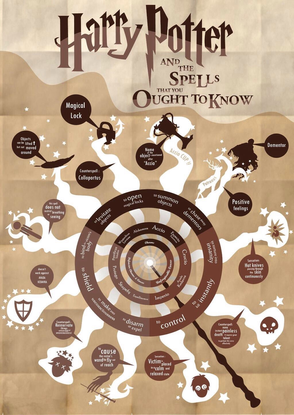 Harry Potter Spells :) - meme