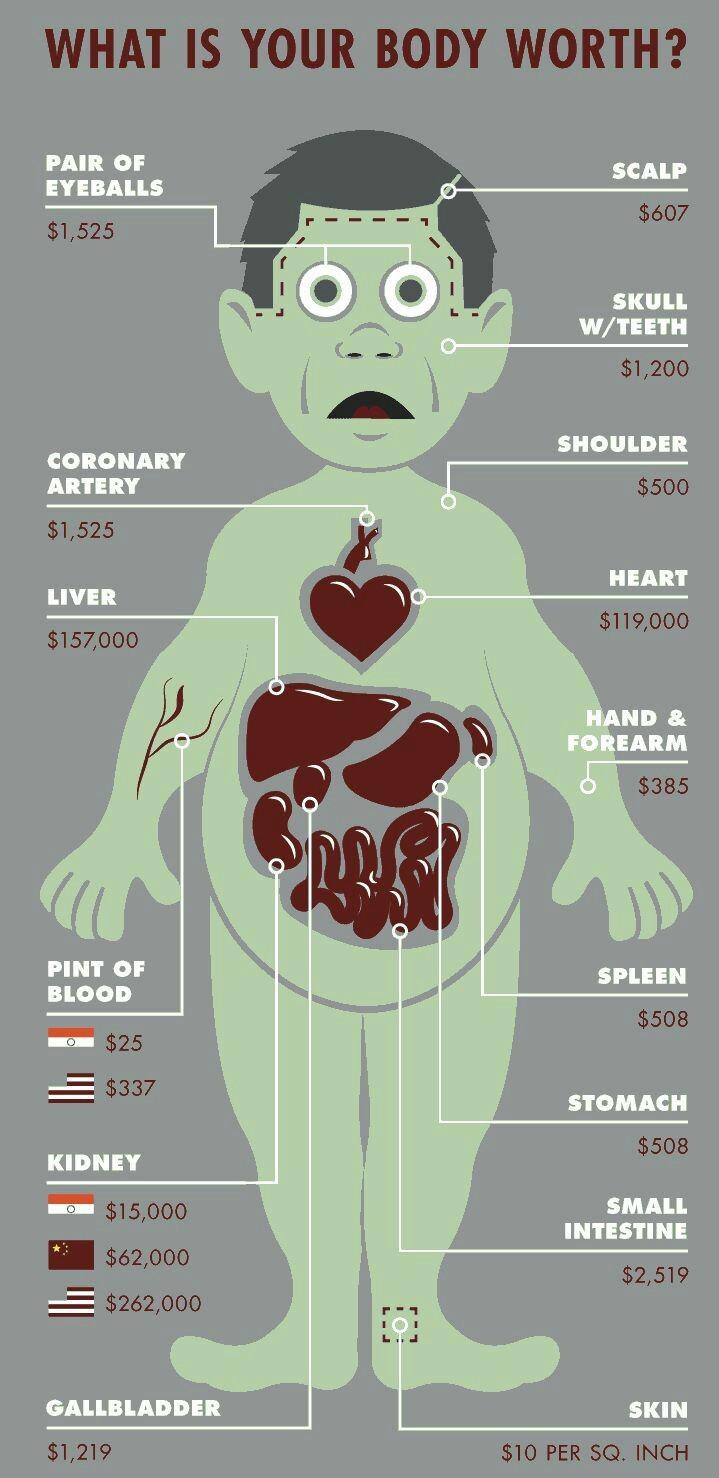 Value of your body on the black market - meme