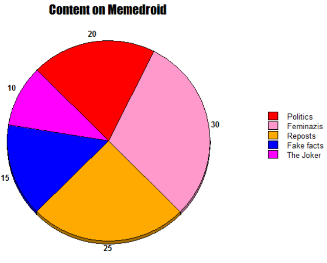Yay I made a pie chart to make a meme about the memes on memedroid and oh my god I need to get my life together