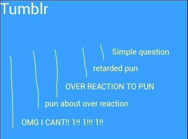 Typical Tumblr - meme