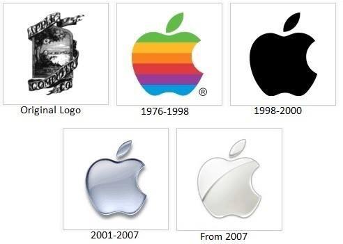 Evolucion de Apple - meme