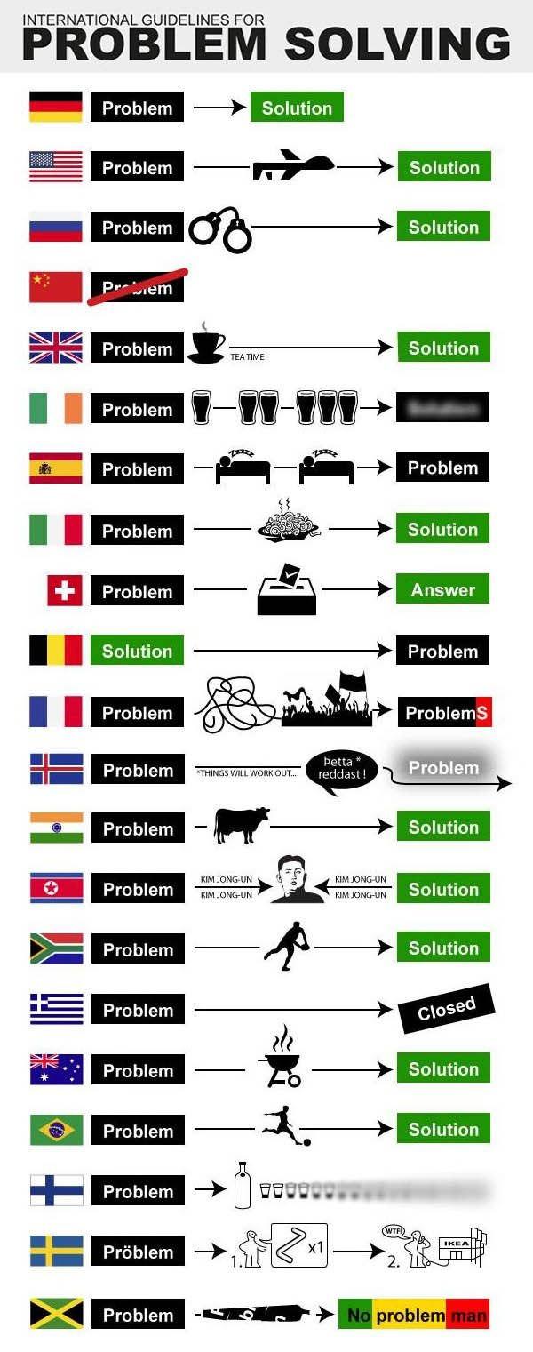 Problem ? - meme