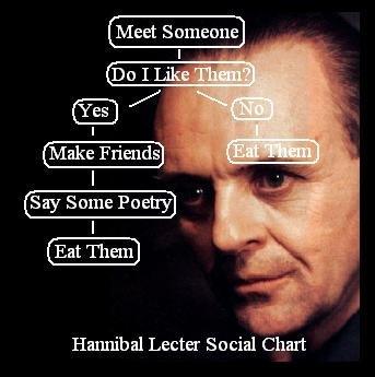 Hannibal The Cannibal - meme