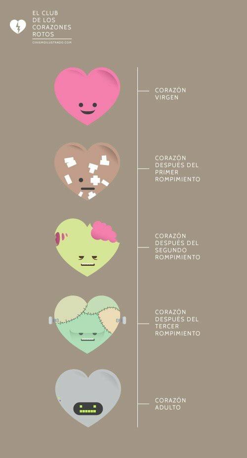 Tengo corazón zombie :'(   #brokenheart - meme