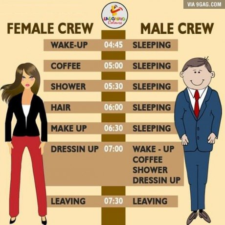 time management male vs female Canada half of canadians in accounting occupations are women in 2016, women were 502% of all auditors, accountants, and investment professionals in canada3 women auditors, accountants, and investment professionals earned approximately c$11,000 less than their male counterparts in 20164.