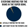 Everyone rooting for the Rams in the Super Bowl