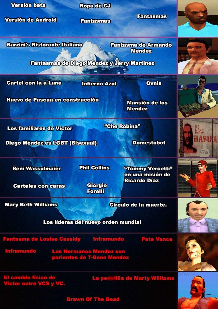 Iceberg de GTA Vice City Stories - meme