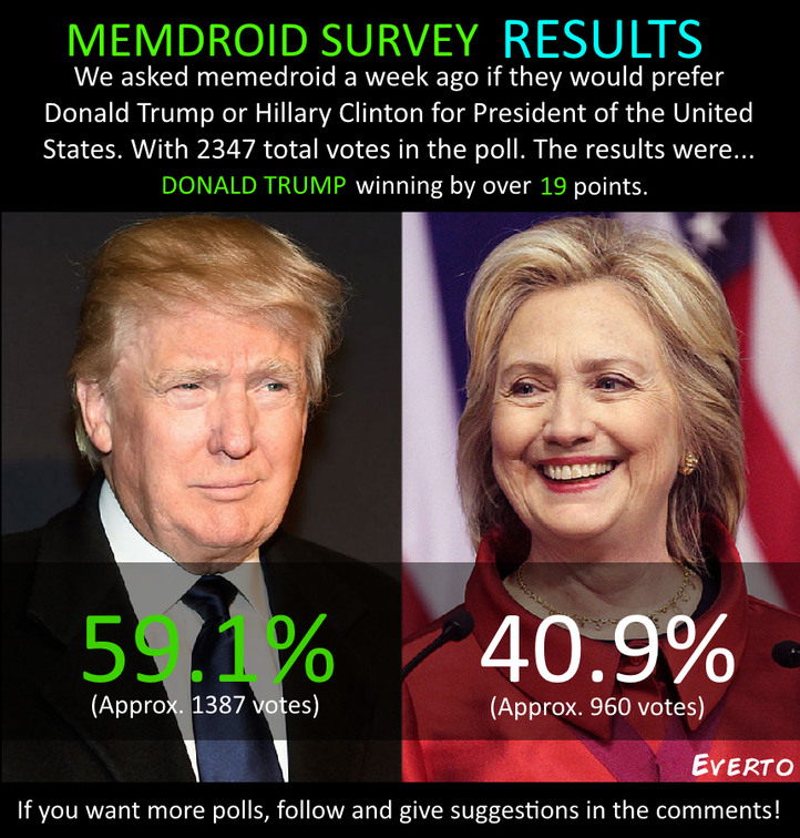 Media puts Clinton +5 in polls, is social media more or less accurate? - meme