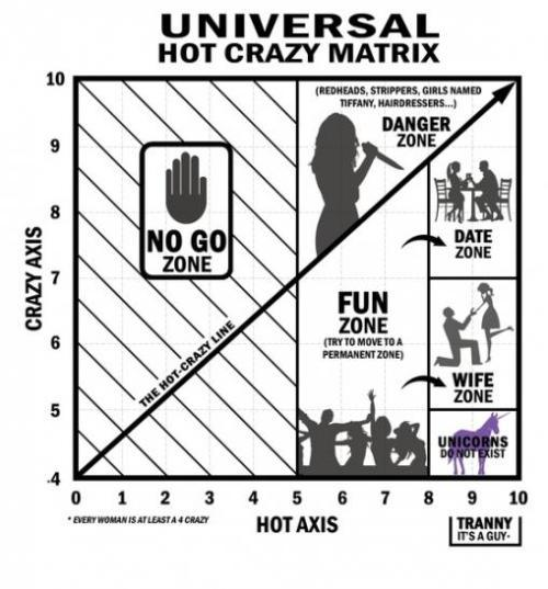 Hot-Crazy Line - meme