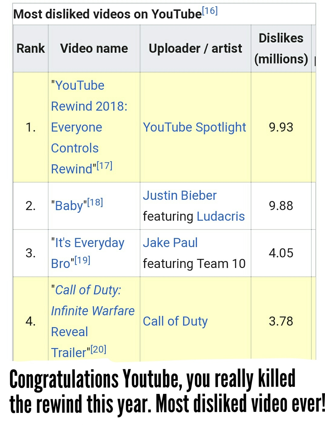 Holy shit, it took just a week to get 10mil dislikes while it took Bieber 8 years - meme