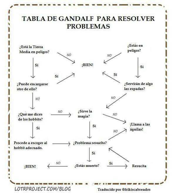 tabla de Gandalf para resolver los problemas - meme