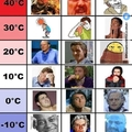 Meme clima regional