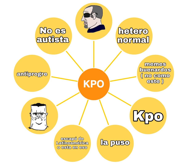 Aquí un esquema que muestra los componentes básicos que en conjunto forman a los Kpos - meme