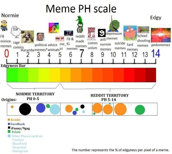 Here this shall help whether your meme is passing