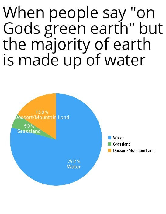 The earth is barely even green - meme