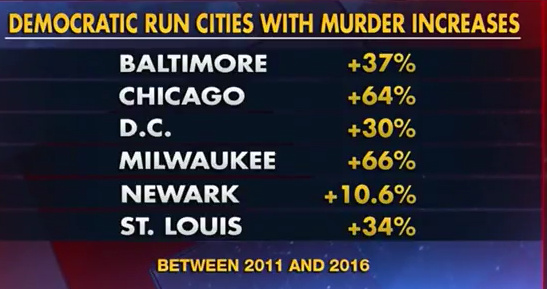 these cities have been run by democrats for 50 years - meme