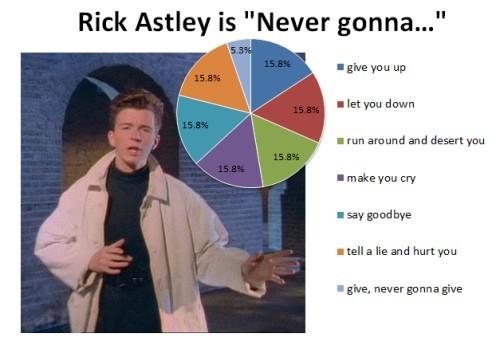 Rick Astley - meme