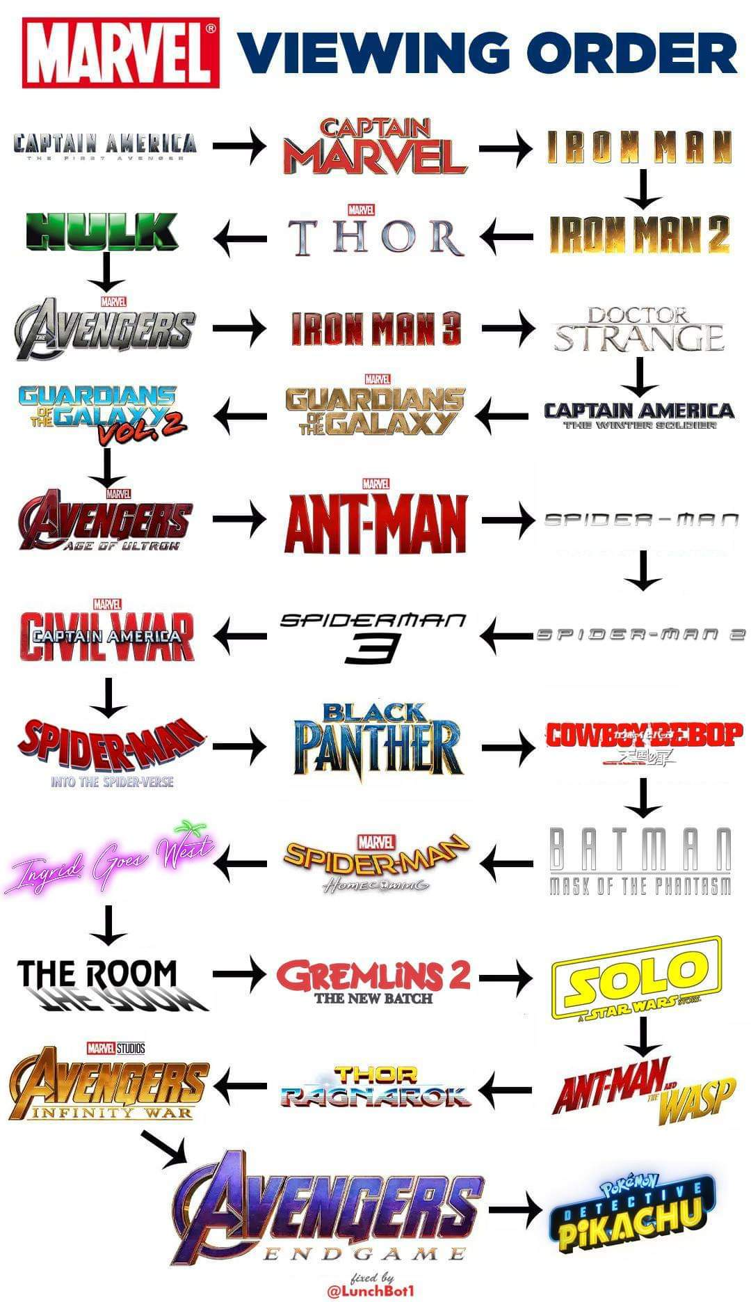 I know what you're thinking, why would Hulk be on this list - meme