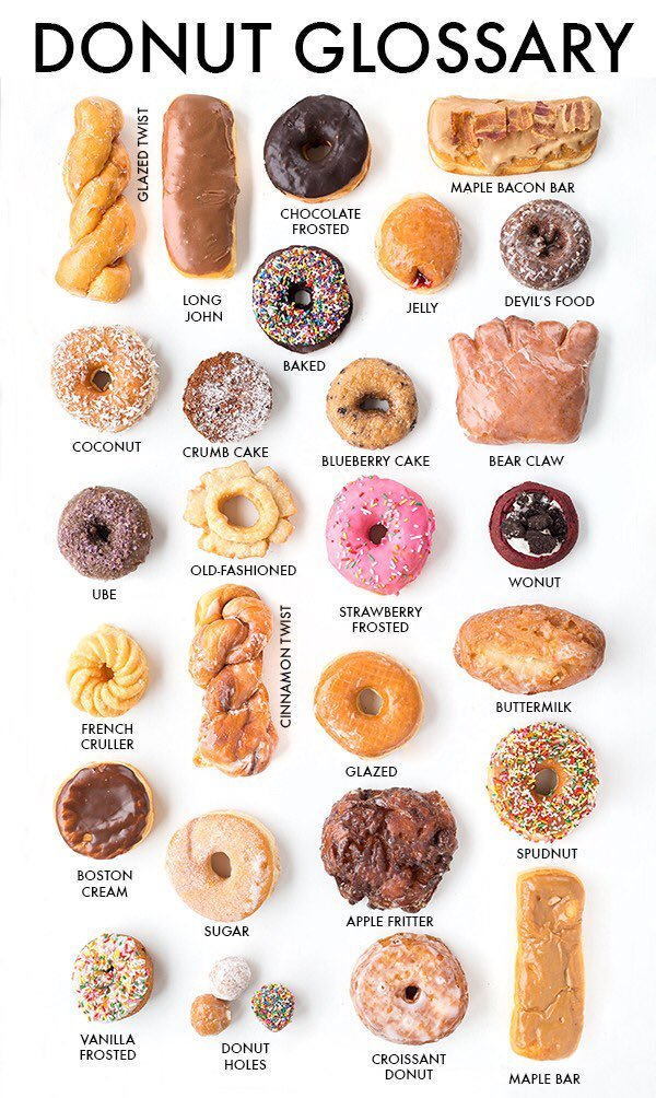 Donuts - meme
