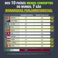 Ranking dos menos corruptos