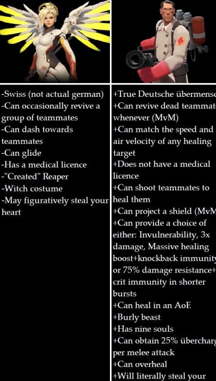 the difference between healers - meme