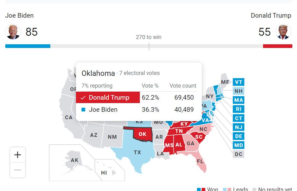 Soooo close trump (the vote count) - meme