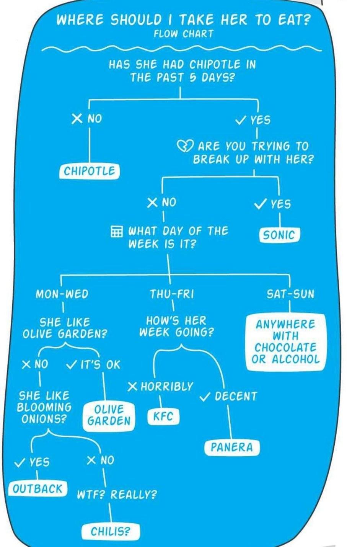 Useful chart - meme
