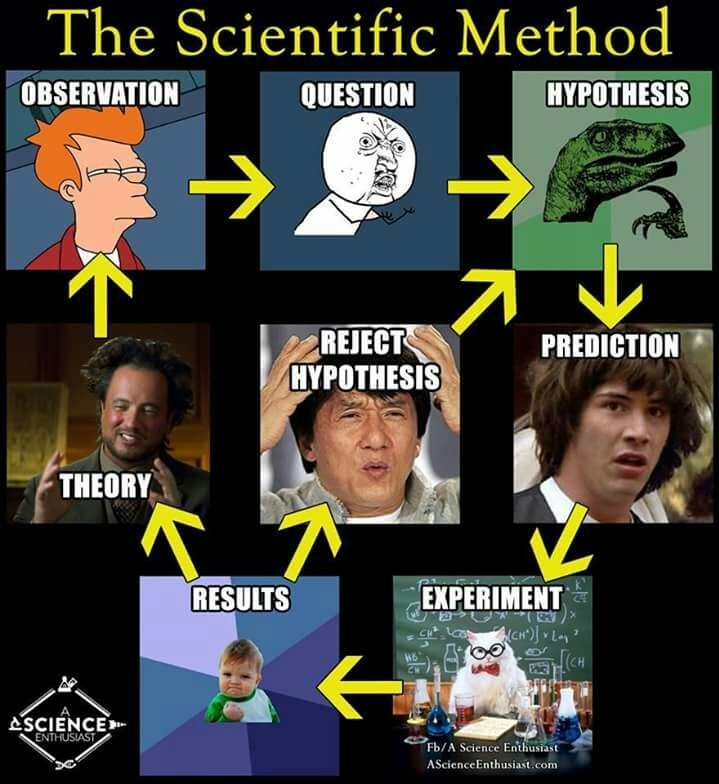 Science rules - meme