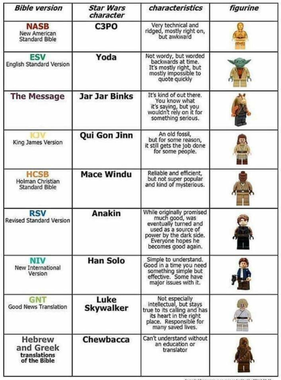 The bible translations as star wars characters - meme