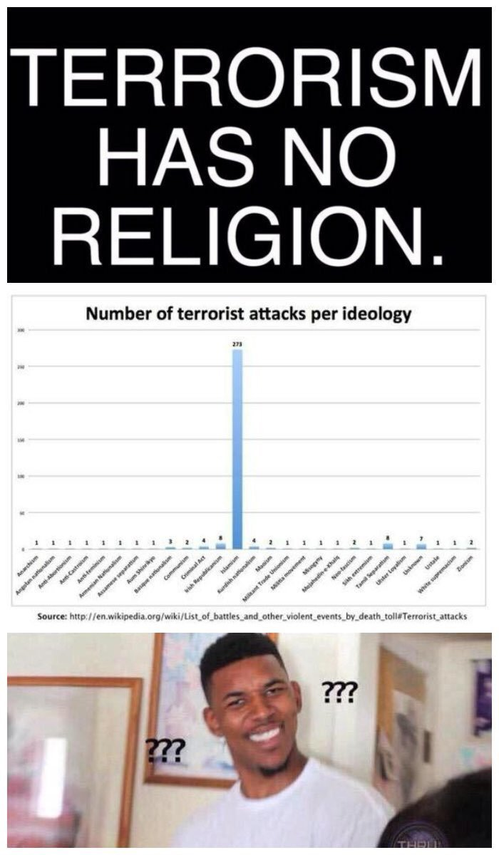 islam commits FAR more religious violence - meme