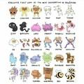 La prochaine génération de pokémon .... Quel est votre préféré ? Le mien c'est FullEnglish