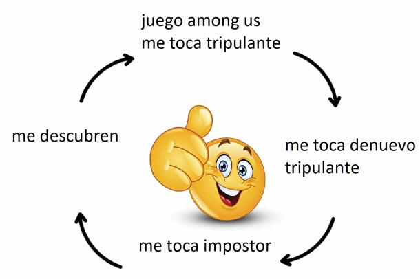 ciclo de among us - meme