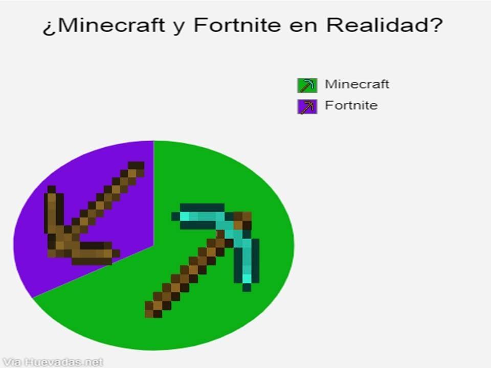 ¿Minecraft y Fortnite en Realidad? - meme